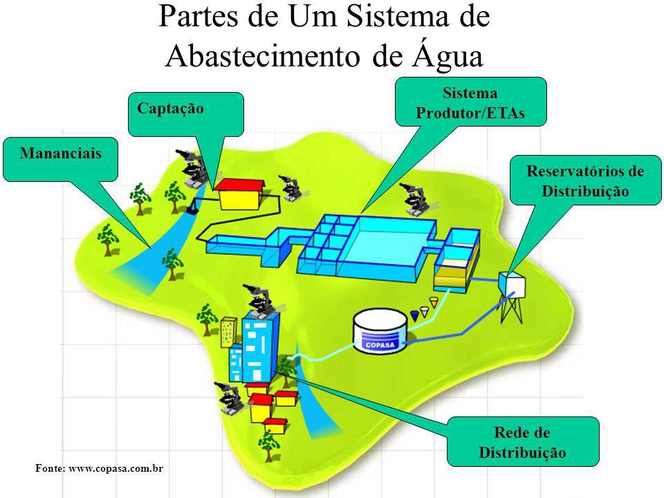 Partes de Um Sistema de Abastecimento de Água Mananciais Captação Sistema Produtor/ETAs Reservatórios de Distribuição Rede de Distribuição Fonte: www.