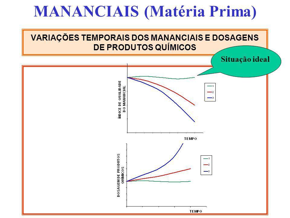VARIAÇÕES TEMPORAIS DOS MANANCIAIS E DOSAGENS DE PRODUTOS QUÍMICOS MANANCIAIS (Matéria Prima) Situação ideal