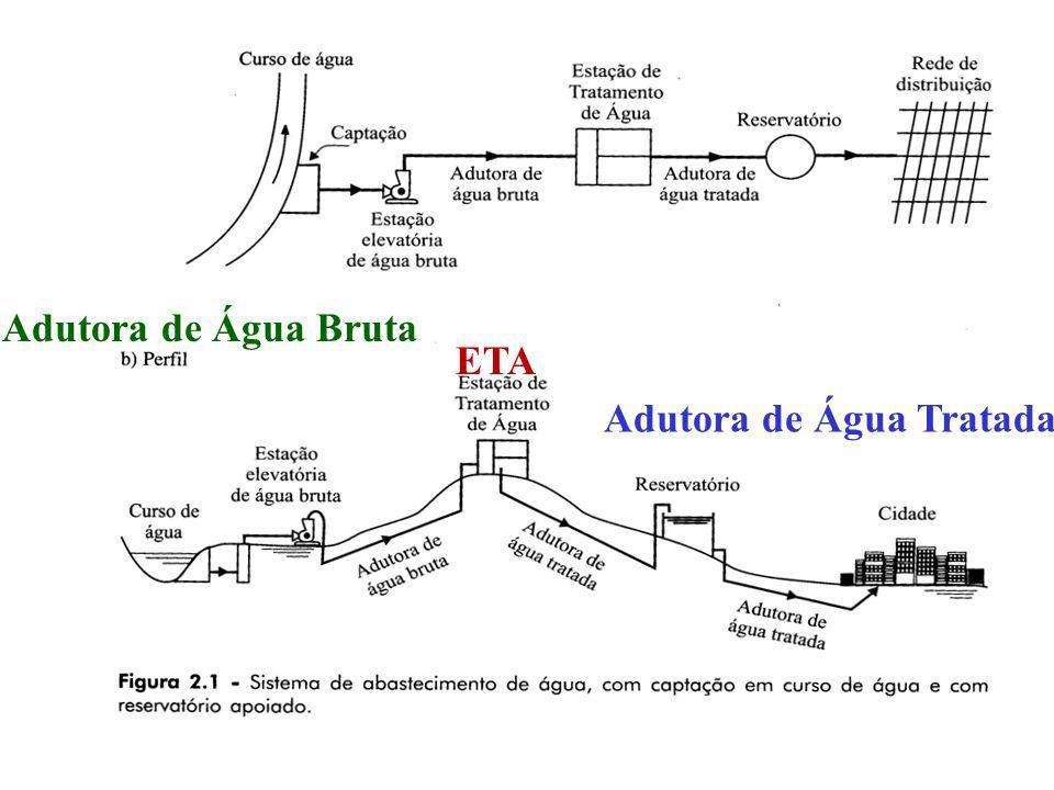 Adutora de Água Bruta Adutora de Água Tratada ETA