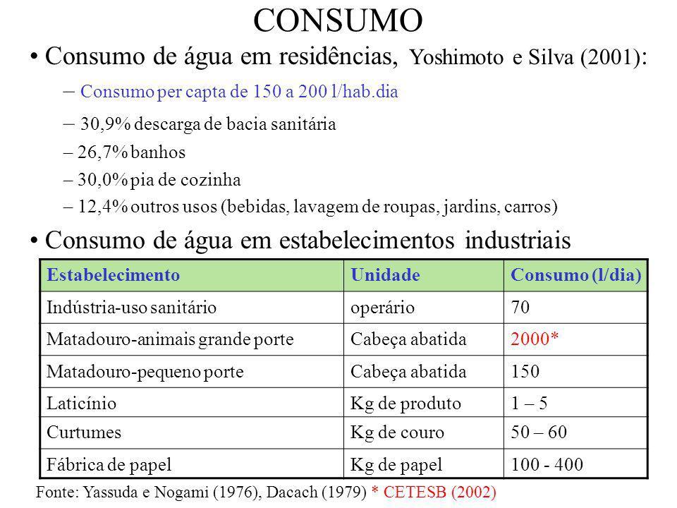 CONSUMO Consumo de água em residências, Yoshimoto e Silva (2001) : – Consumo per capta de 150 a 200 l/hab.dia – 30,9% descarga de bacia sanitária – 26