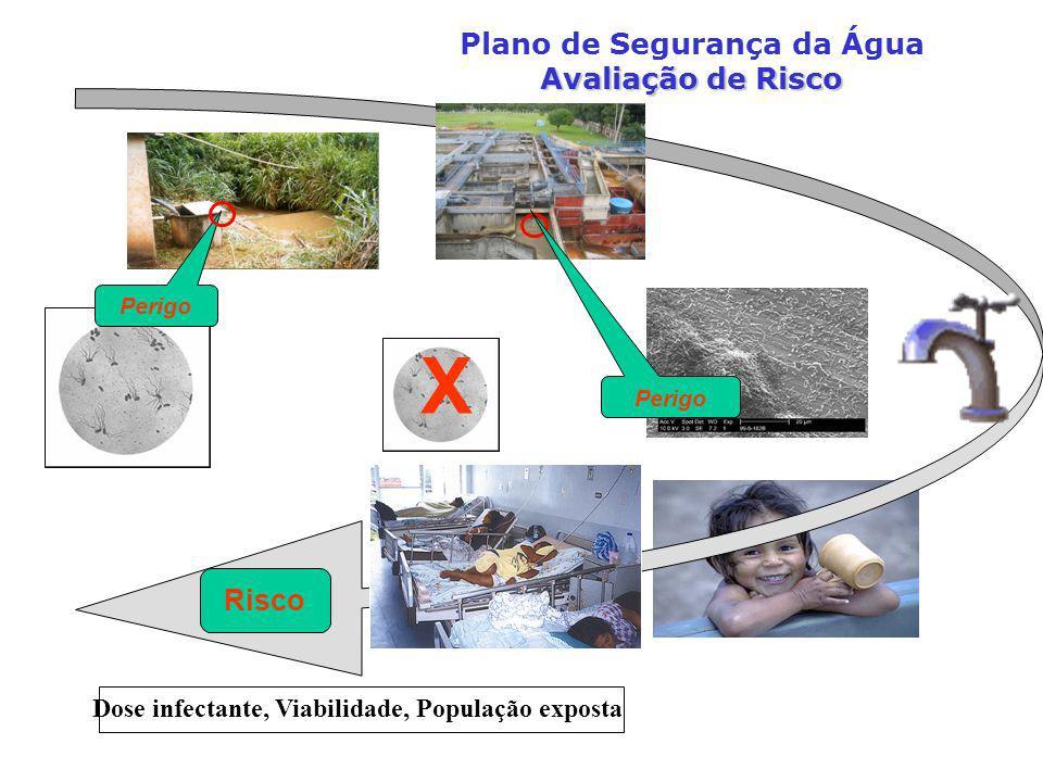 X Risco Perigo Dose infectante, Viabilidade, População exposta Avaliação de Risco Plano de Segurança da Água Avaliação de Risco