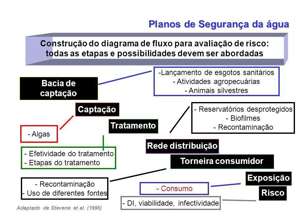 Construção do diagrama de fluxo para avaliação de risco: todas as etapas e possibilidades devem ser abordadas Bacia de captação Captação Exposição Ris