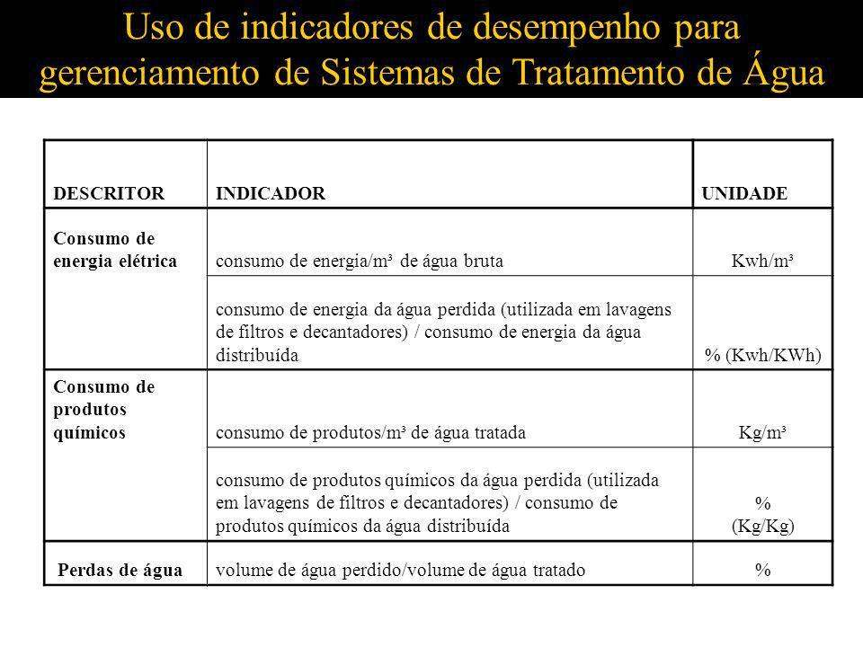 Uso de indicadores de desempenho para gerenciamento de Sistemas de Tratamento de Água DESCRITORINDICADORUNIDADE Consumo de energia elétricaconsumo de
