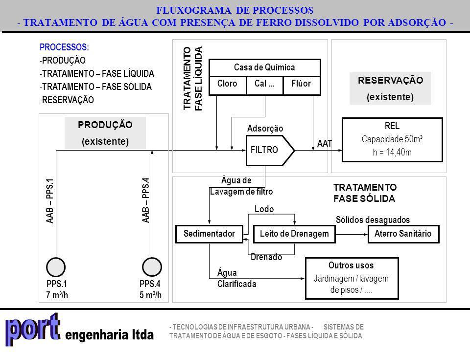 FLUXOGRAMA DE PROCESSOS - TRATAMENTO DE ÁGUA COM PRESENÇA DE FERRO DISSOLVIDO POR ADSORÇÃO - REL Capacidade 50m³ h = 14,40m Sedimentador PPS.1 7 m³/h