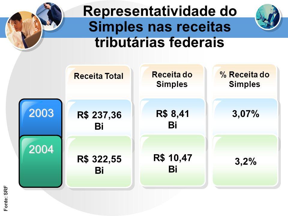 2003 2004 Receita Total R$ 237,36 Bi R$ 322,55 Bi Representatividade do Simples nas receitas tributárias federais Receita do Simples R$ 8,41 Bi R$ 10,