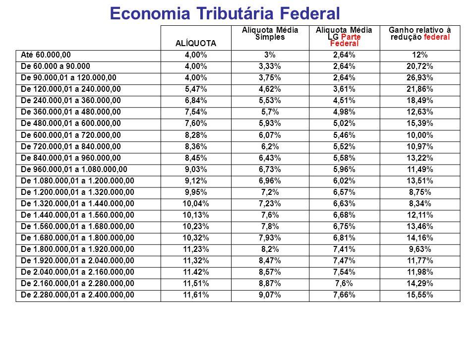 Economia Tributária Federal ALÍQUOTA Alíquota Média Simples Alíquota Média LG Parte Federal Ganho relativo à redução federal Até 60.000,004,00% 3%2,64