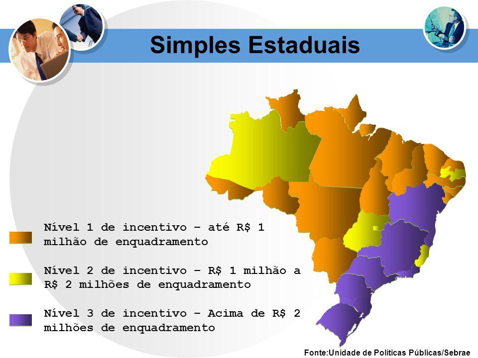 Nível 1 de incentivo – até R$ 1 milhão de enquadramento Nível 2 de incentivo – R$ 1 milhão a R$ 2 milhões de enquadramento Nível 3 de incentivo – Acim