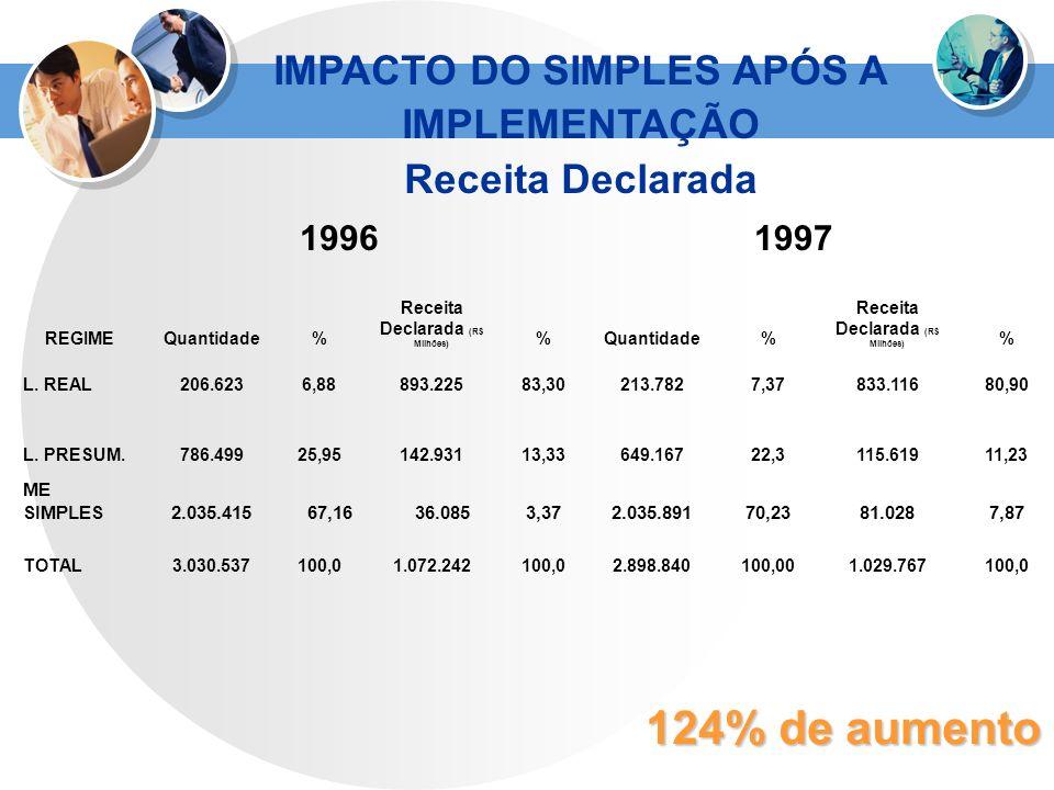 REGIME 19961997 Quantidade% Receita Declarada (R$ Milhões) %Quantidade% Receita Declarada (R$ Milhões) % L. REAL206.6236,88893.22583,30213.7827,37833.