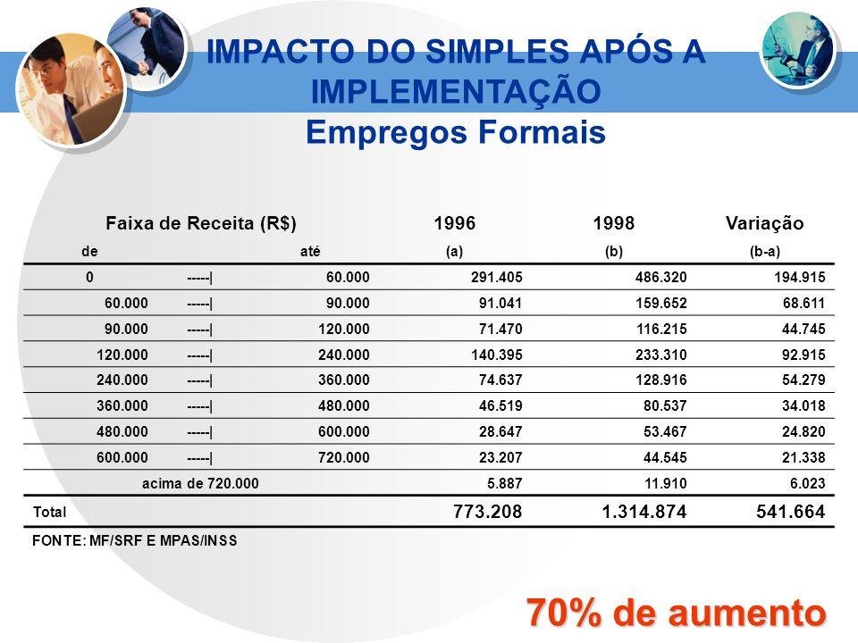 Faixa de Receita (R$)19961998Variação deaté(a)(b)(b-a) 0-----|60.000291.405486.320194.915 60.000-----|90.00091.041159.65268.611 90.000-----|120.00071.