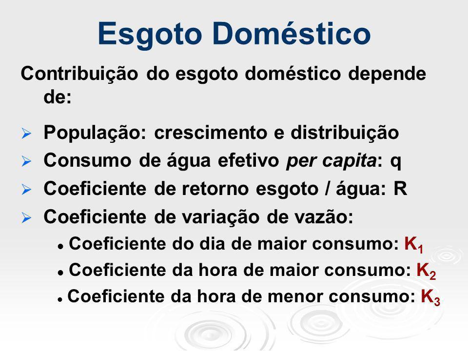 Esgoto Doméstico Contribuição do esgoto doméstico depende de: População: crescimento e distribuição Consumo de água efetivo per capita: q Coeficiente