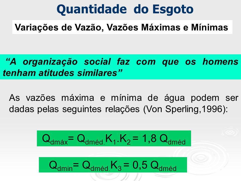 Q dmáx = Q dméd. K 1.K 2 = 1,8 Q dméd Q dmin = Q dméd. K 3 = 0,5 Q dméd Variações de Vazão, Vazões Máximas e Mínimas A organização social faz com que