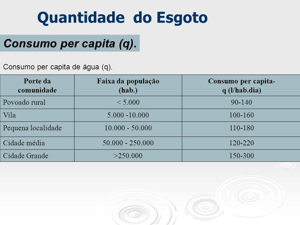 Porte da comunidade Faixa da população (hab.) Consumo per capita- q (l/hab.dia) Povoado rural< 5.00090-140 Vila5.000 -10.000100-160 Pequena localidade
