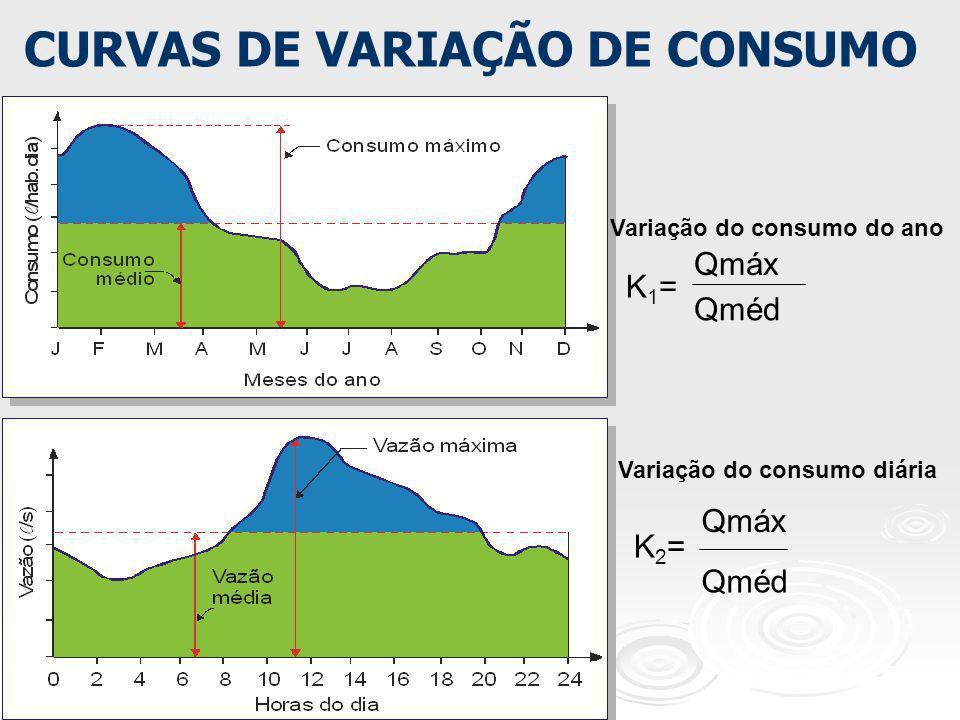 CURVAS DE VARIAÇÃO DE CONSUMO K1=K1= Qmáx Qméd K2=K2= Qmáx Qméd Variação do consumo do ano Variação do consumo diária