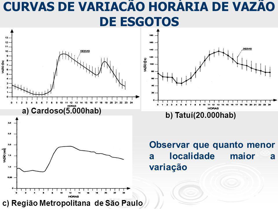 Observar que quanto menor a localidade maior a variação c) Região Metropolitana de São Paulo CURVAS DE VARIACÃO HORÁRIA DE VAZÃO DE ESGOTOS a) Cardoso