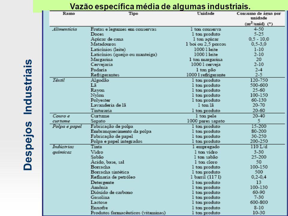 Despejos Industriais Vazão específica média de algumas industriais.