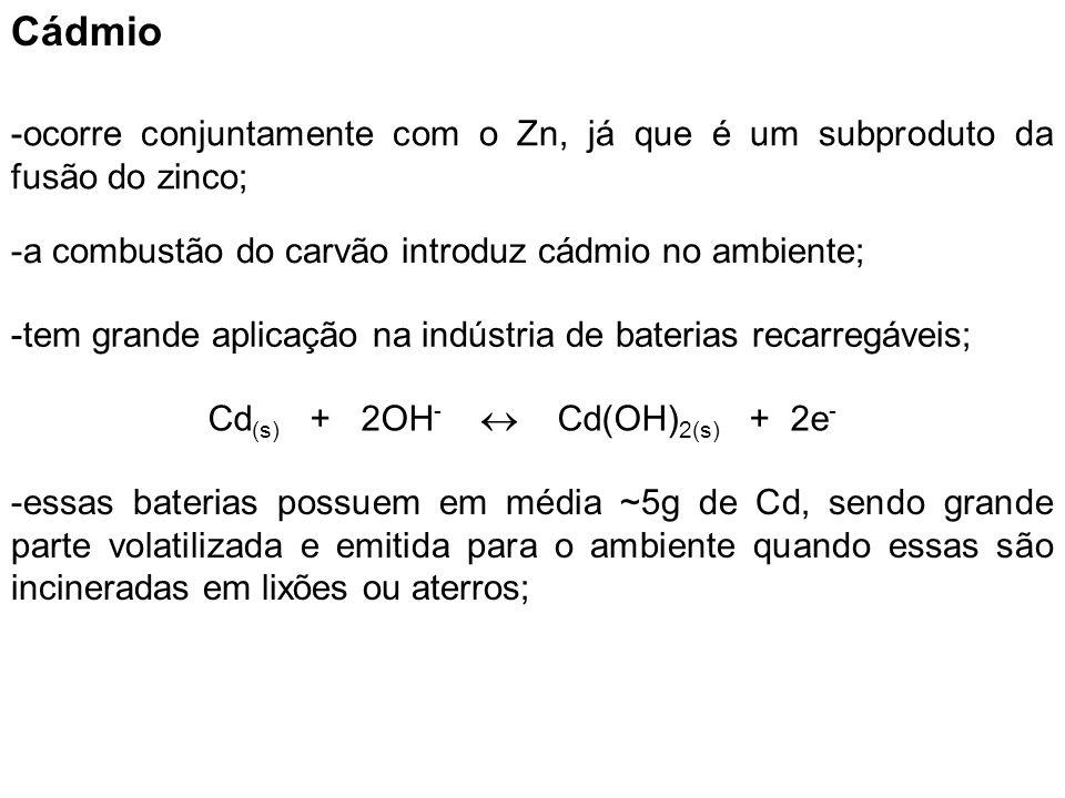Cádmio -ocorre conjuntamente com o Zn, já que é um subproduto da fusão do zinco; -a combustão do carvão introduz cádmio no ambiente; -tem grande aplic