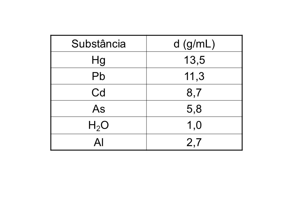 Substânciad (g/mL) Hg13,5 Pb11,3 Cd8,7 As5,8 H2OH2O1,0 Al2,7