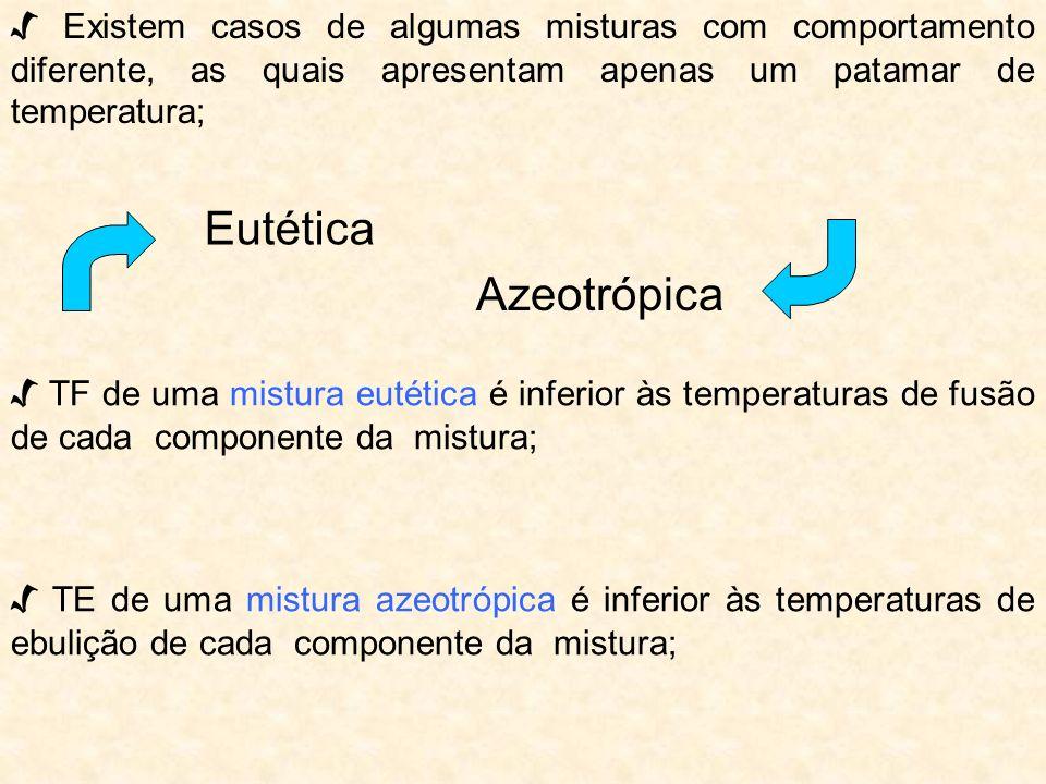 Existem casos de algumas misturas com comportamento diferente, as quais apresentam apenas um patamar de temperatura; TF de uma mistura eutética é infe
