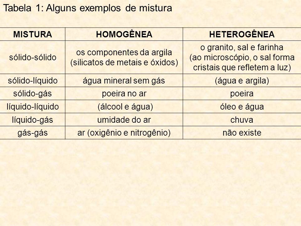 MISTURAHOMOGÊNEAHETEROGÊNEA sólido-sólido os componentes da argila (silicatos de metais e óxidos) o granito, sal e farinha (ao microscópio, o sal form