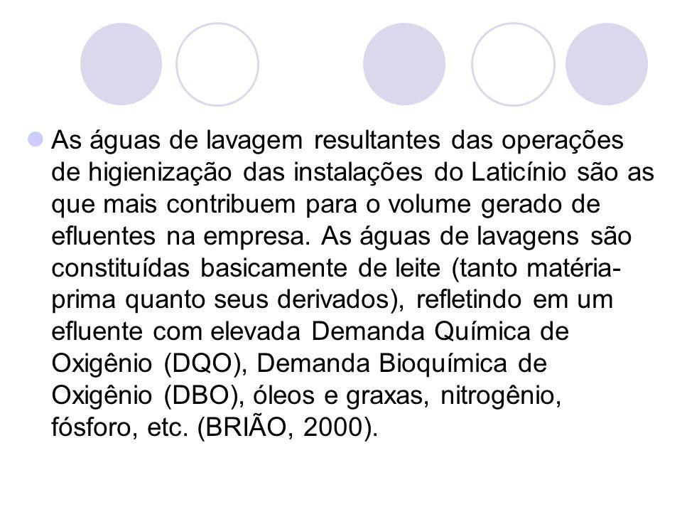 As águas de lavagem resultantes das operações de higienização das instalações do Laticínio são as que mais contribuem para o volume gerado de efluente