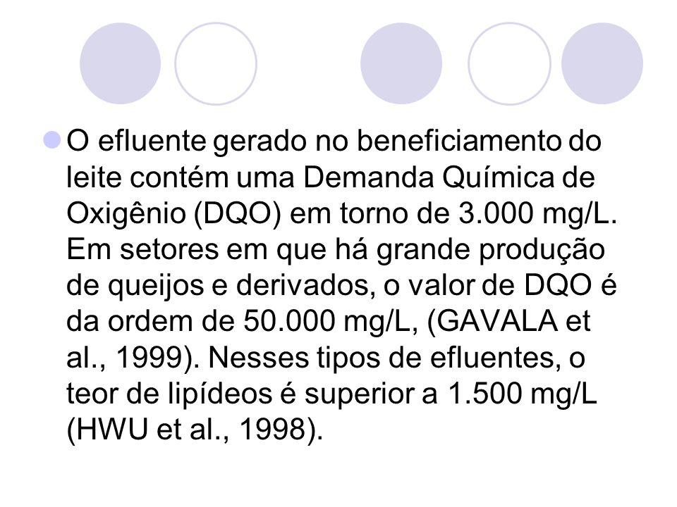 O efluente gerado no beneficiamento do leite contém uma Demanda Química de Oxigênio (DQO) em torno de 3.000 mg/L. Em setores em que há grande produção