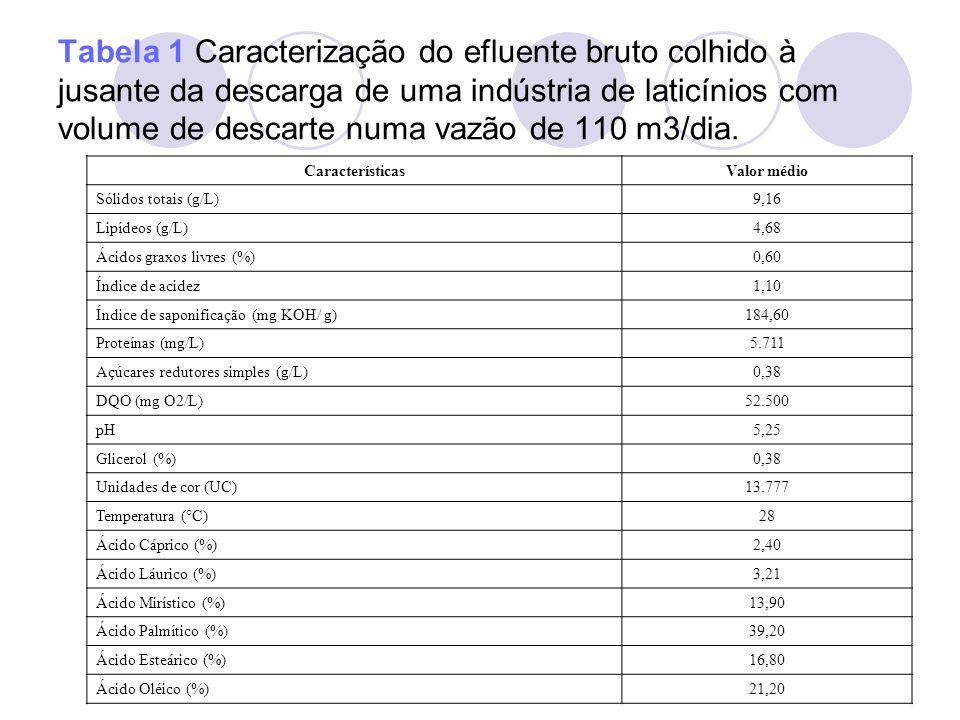 Tabela 1 Caracterização do efluente bruto colhido à jusante da descarga de uma indústria de laticínios com volume de descarte numa vazão de 110 m3/dia