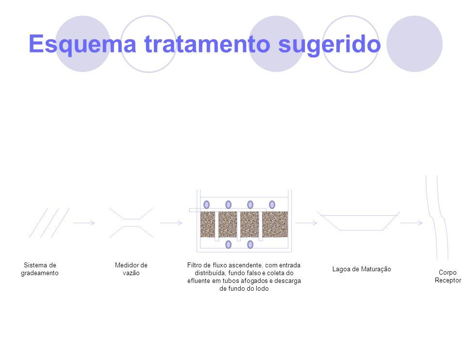 Esquema tratamento sugerido Sistema de gradeamento Medidor de vazão Filtro de fluxo ascendente, com entrada distribuída, fundo falso e coleta do eflue