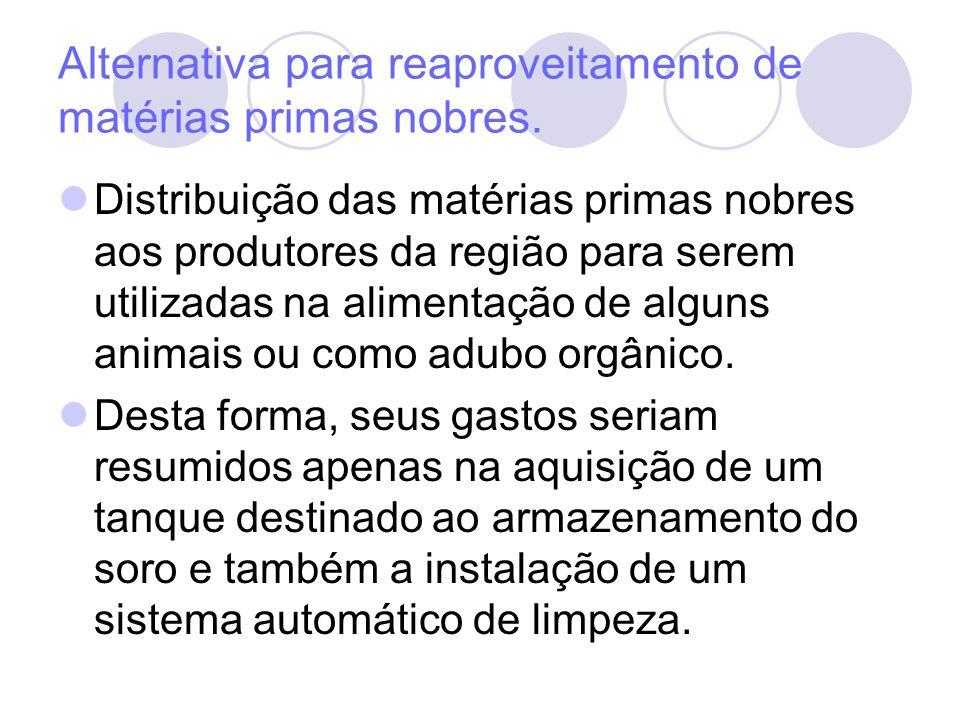 Alternativa para reaproveitamento de matérias primas nobres. Distribuição das matérias primas nobres aos produtores da região para serem utilizadas na
