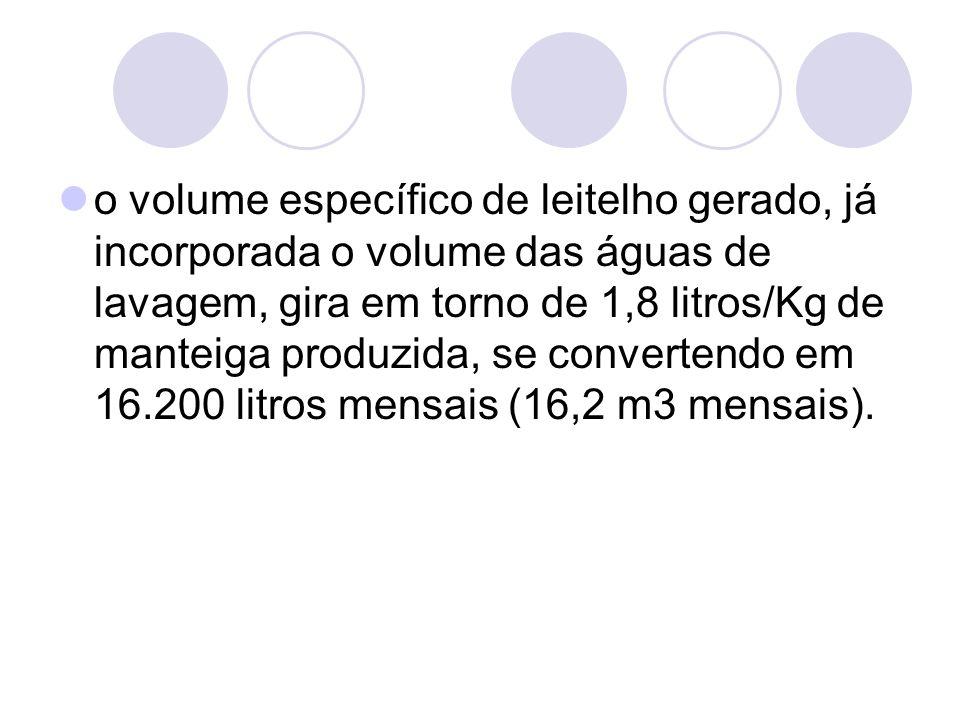 o volume específico de leitelho gerado, já incorporada o volume das águas de lavagem, gira em torno de 1,8 litros/Kg de manteiga produzida, se convert
