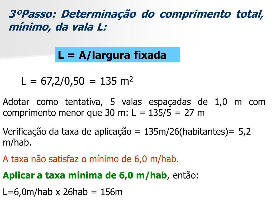 3ºPasso: Determinação do comprimento total, mínimo, da vala L: L = A/largura fixada L = 67,2/0,50 = 135 m 2 Adotar como tentativa, 5 valas espaçadas d