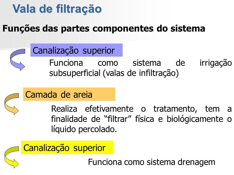 Funções das partes componentes do sistema Canalização superior Funciona como sistema de irrigação subsuperficial (valas de infiltração) Canalização su