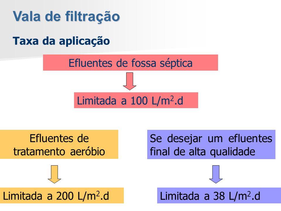 Taxa da aplicação Limitada a 100 L/m 2.d Efluentes de fossa séptica Limitada a 200 L/m 2.d Efluentes de tratamento aeróbio Limitada a 38 L/m 2.d Se de