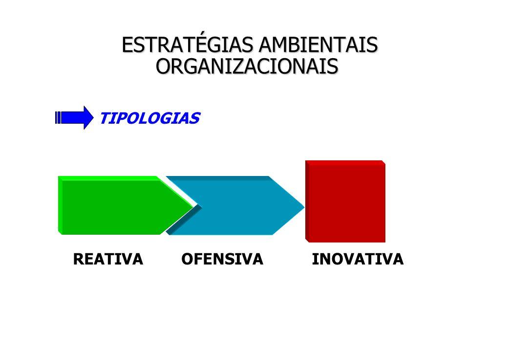ESTRATÉGIAS AMBIENTAIS ORGANIZACIONAIS ESTRATÉGIAS AMBIENTAIS ORGANIZACIONAIS REATIVAOFENSIVAINOVATIVA TIPOLOGIAS