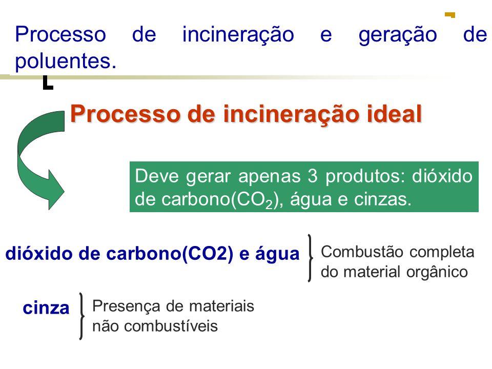 Processo de incineração e geração de poluentes. Processo de incineração ideal Deve gerar apenas 3 produtos: dióxido de carbono(CO 2 ), água e cinzas.