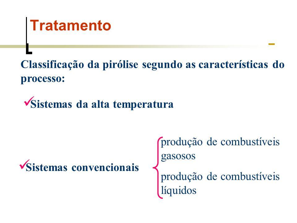 Tratamento Classificação da pirólise segundo as características do processo: Sistemas da alta temperatura Sistemas convencionais produção de combustív