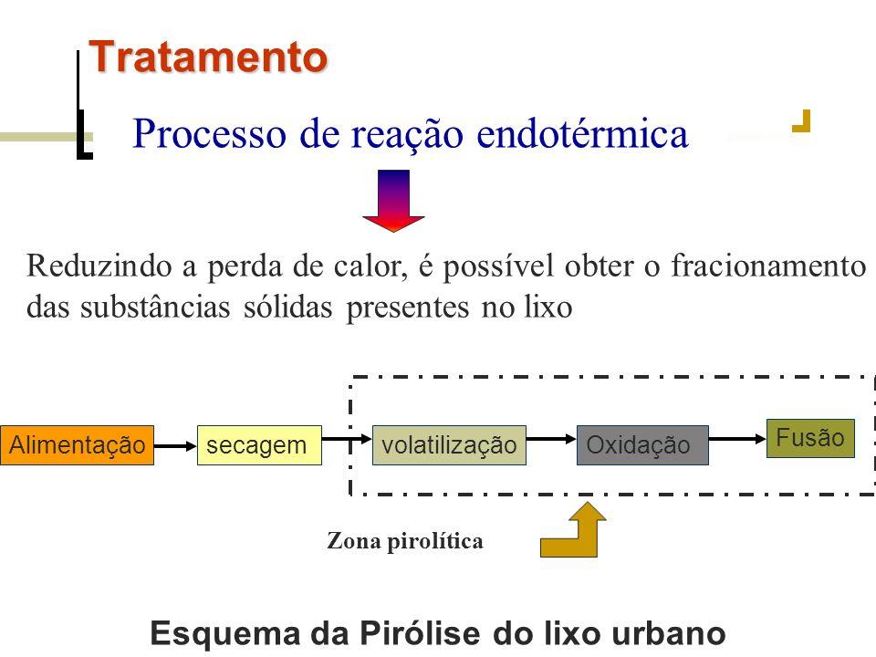 Tratamento Processo de reação endotérmica Reduzindo a perda de calor, é possível obter o fracionamento das substâncias sólidas presentes no lixo Alime