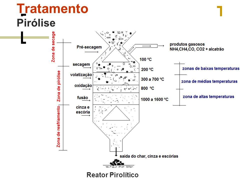 Tratamento Pirólise Reator Pirolítico