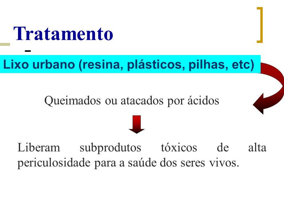 Queimados ou atacados por ácidos Liberam subprodutos tóxicos de alta periculosidade para a saúde dos seres vivos. Lixo urbano (resina, plásticos, pilh