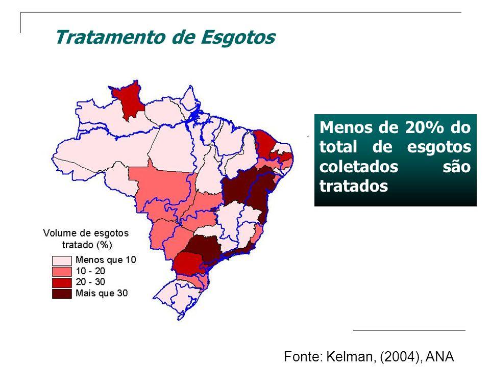 Menos de 20% do total de esgotos coletados são tratados Tratamento de Esgotos Fonte: Kelman, (2004), ANA