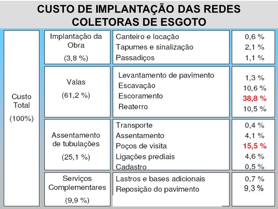 CUSTO DE IMPLANTAÇÃO DAS REDES COLETORAS DE ESGOTO 9,3 %
