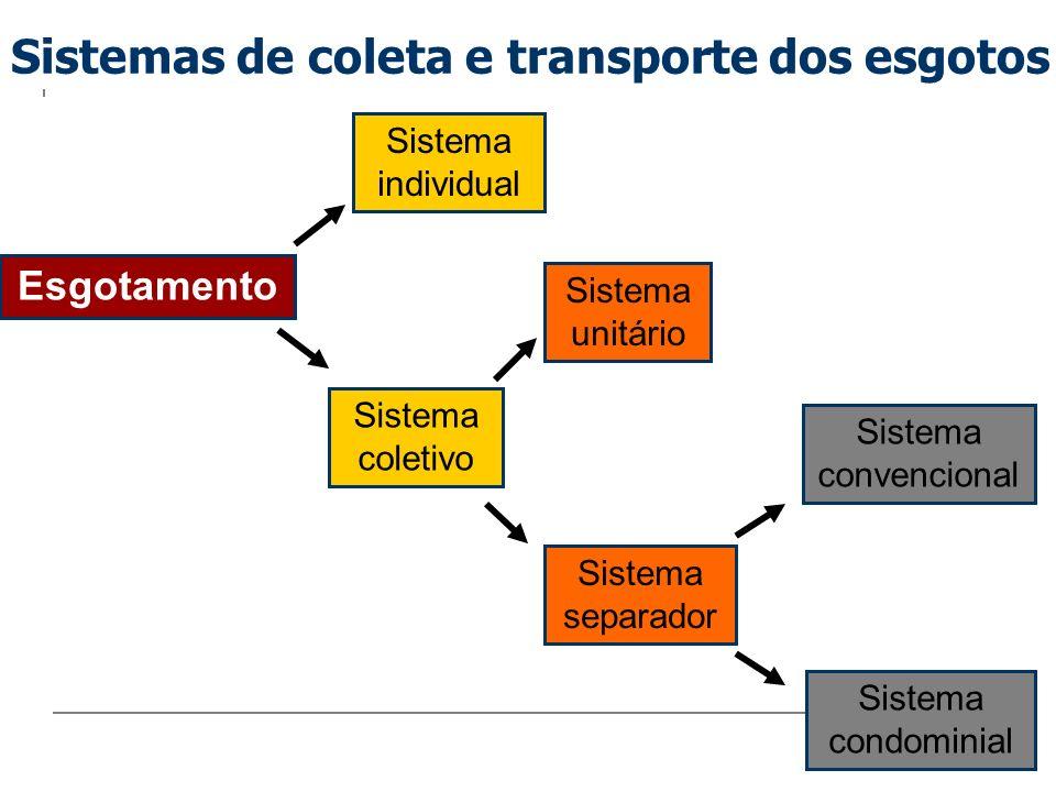 Sistema individual Esgotamento Sistema coletivo Sistema separador Sistema unitário Sistema condominial Sistema convencional Sistemas de coleta e trans