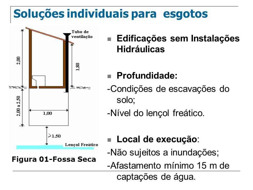 Edificações sem Instalações Hidráulicas Profundidade: -Condições de escavações do solo; -Nível do lençol freático. Local de execução: -Não sujeitos a