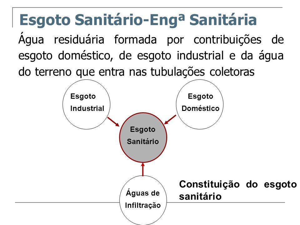 Esgoto Sanitário-Engª Sanitária Água residuária formada por contribuições de esgoto doméstico, de esgoto industrial e da água do terreno que entra nas