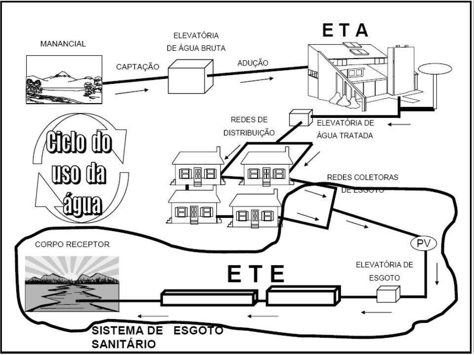 Sistemas de Esgoto Destinação final Coleta Elevação Tratamento