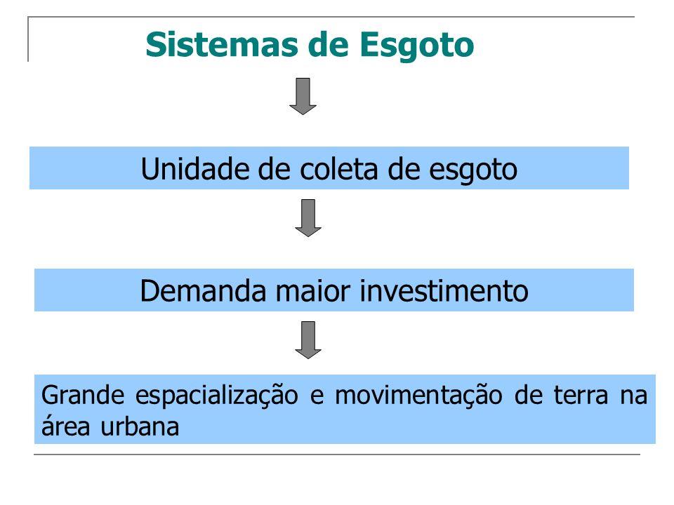 Representação espacial do índice de atendimento total de coleta de esgotos, distribuído por faixas percentuais, segundo os estados brasileiros Fonte:SNIS(2004)