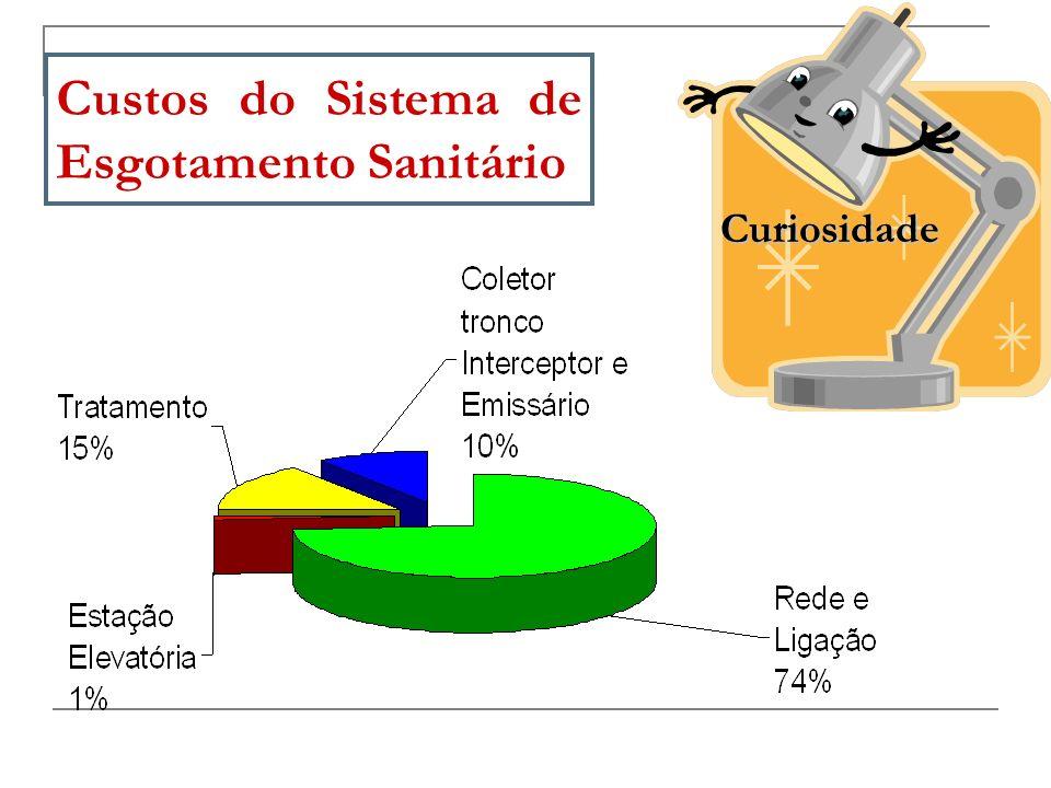 CUSTO DE IMPLANTAÇÃO DAS REDES COLETORAS DE ESGOTO 9,2 %