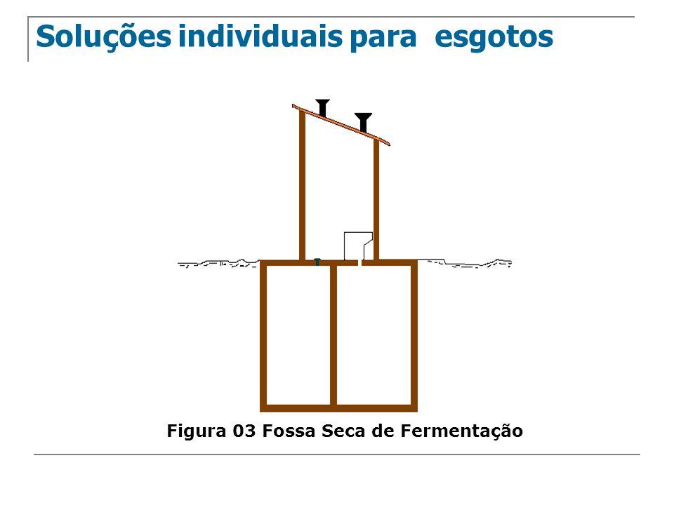 Sistema Individual Falta de rede coletora de esgoto sanitário nas comunidades urbanas Tanque Séptico Grande concentração de matéria orgânica, sólidos e microrganismos Efluentes