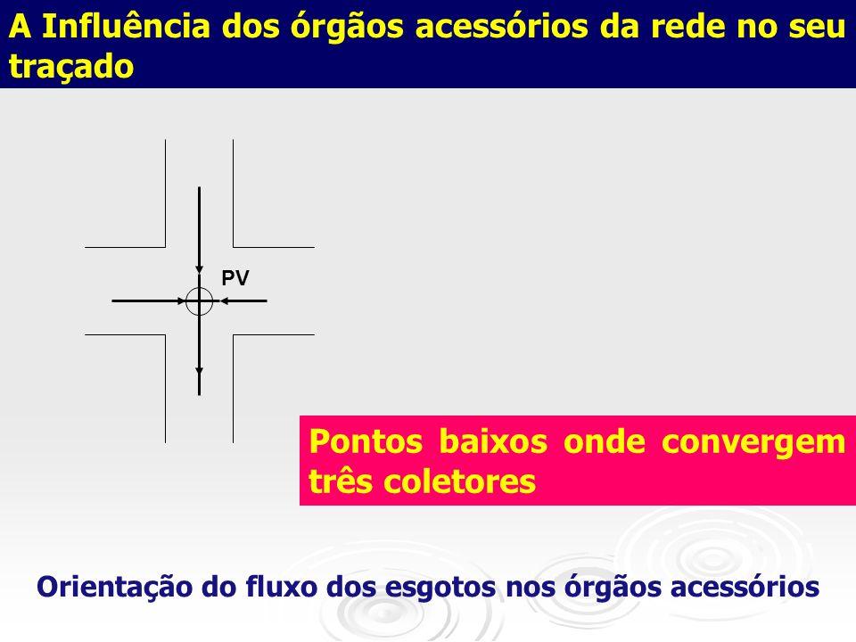 A Influência dos órgãos acessórios da rede no seu traçado PV Pontos baixos onde convergem três coletores Orientação do fluxo dos esgotos nos órgãos ac