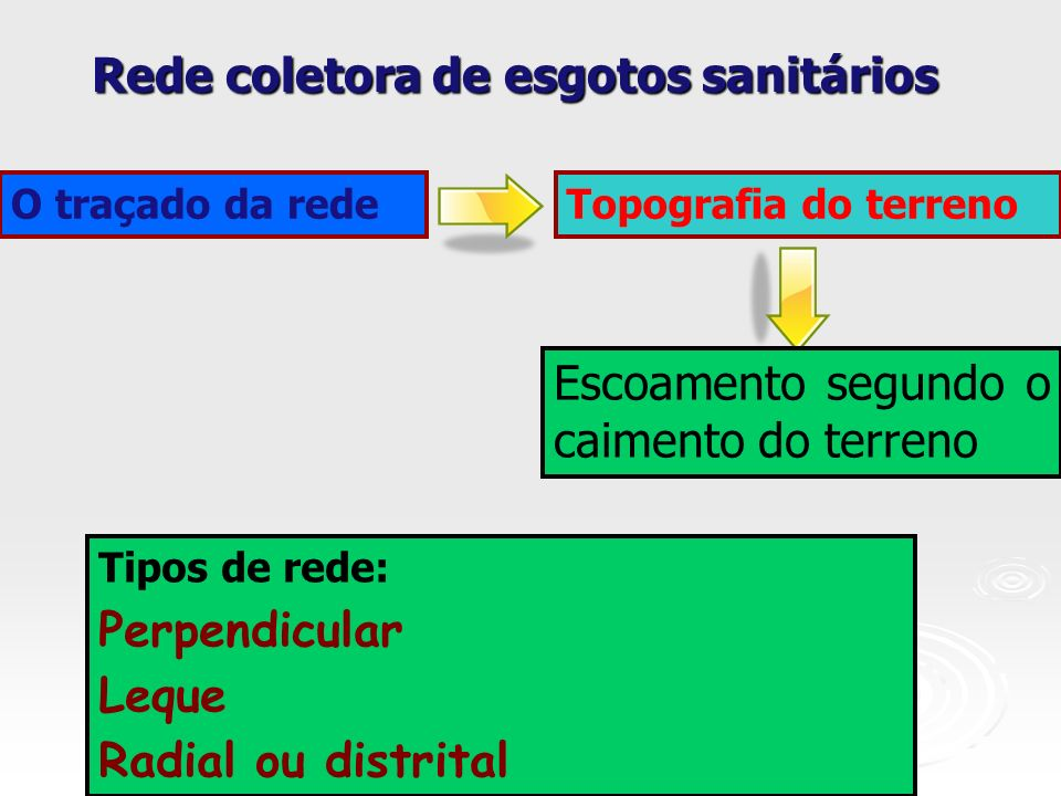 Rede coletora de esgotos sanitários Tipos de rede: Perpendicular Leque Radial ou distrital O traçado da redeTopografia do terreno Escoamento segundo o