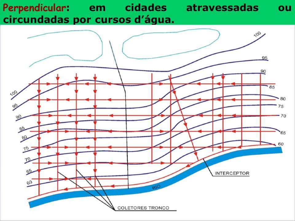 Perpendicular : em cidades atravessadas ou circundadas por cursos dágua.